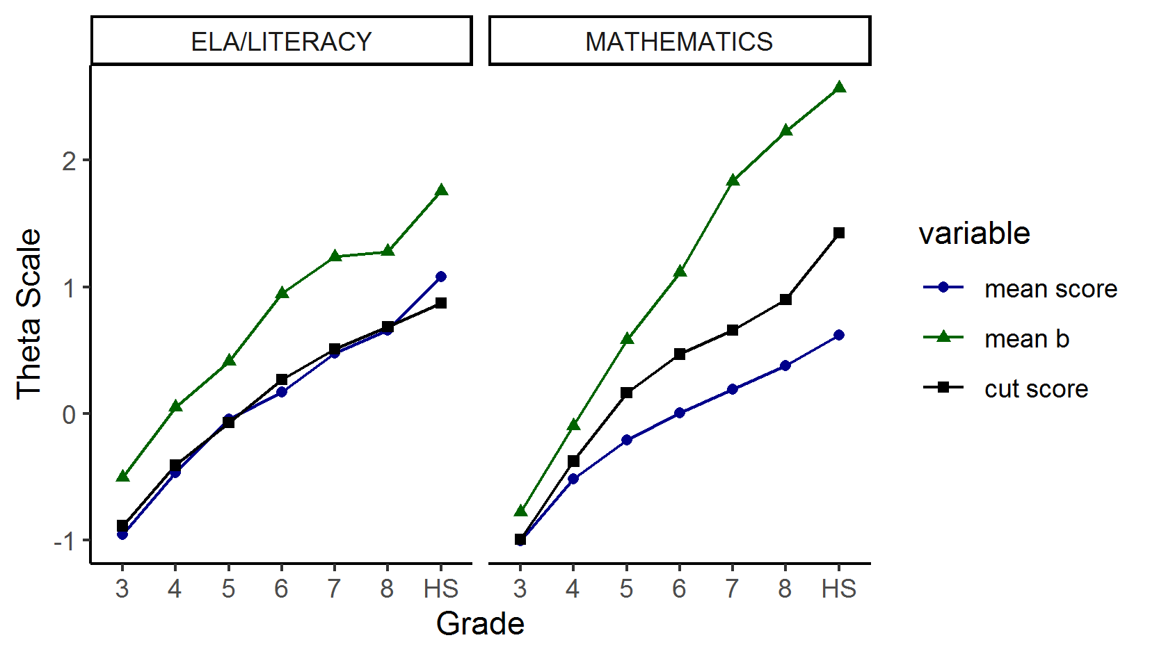 Comparison of Item Difficulty, Mean, Student Scores, Cut Scores for ELA/Literacy and Mathematics